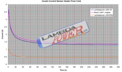 Graph of Lambda Sensor inrush current from cold