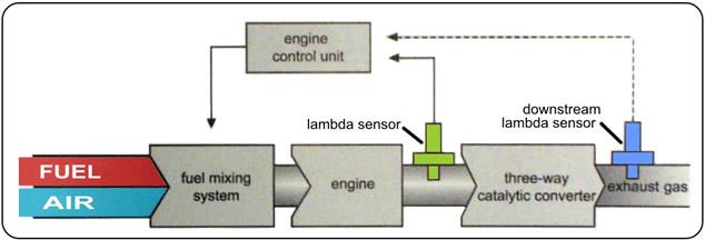 Lambda Sensors Hego Ego And Other Terminology